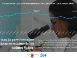 La Región alcanza su menor tasa de paro femenino en nueve años
