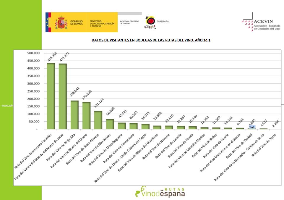 La ruta del vino de jumilla una de las doce m s visitadas for Ciudades mas turisticas de espana
