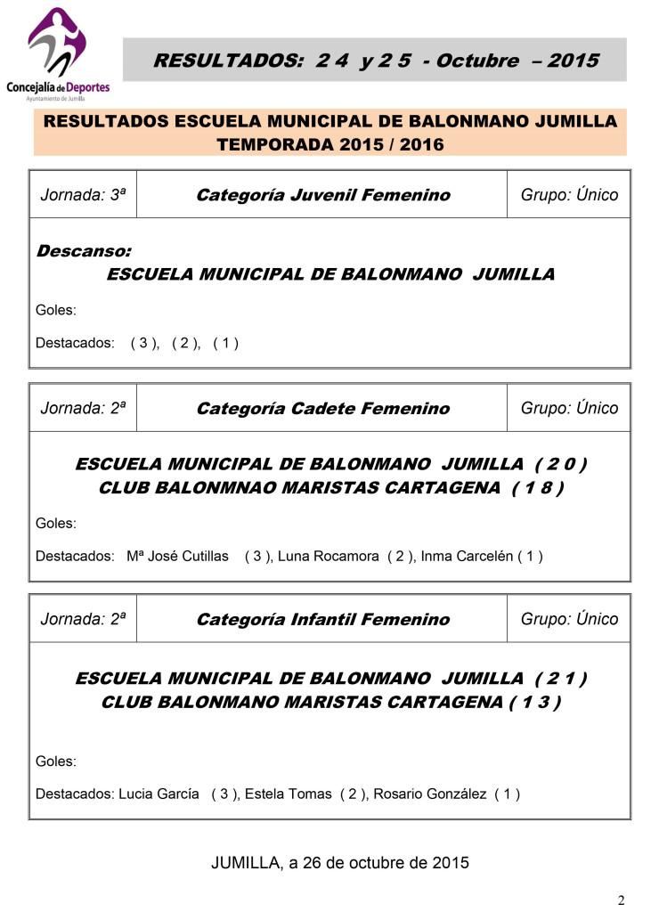Resultados 24 y 25 Octubre 2015