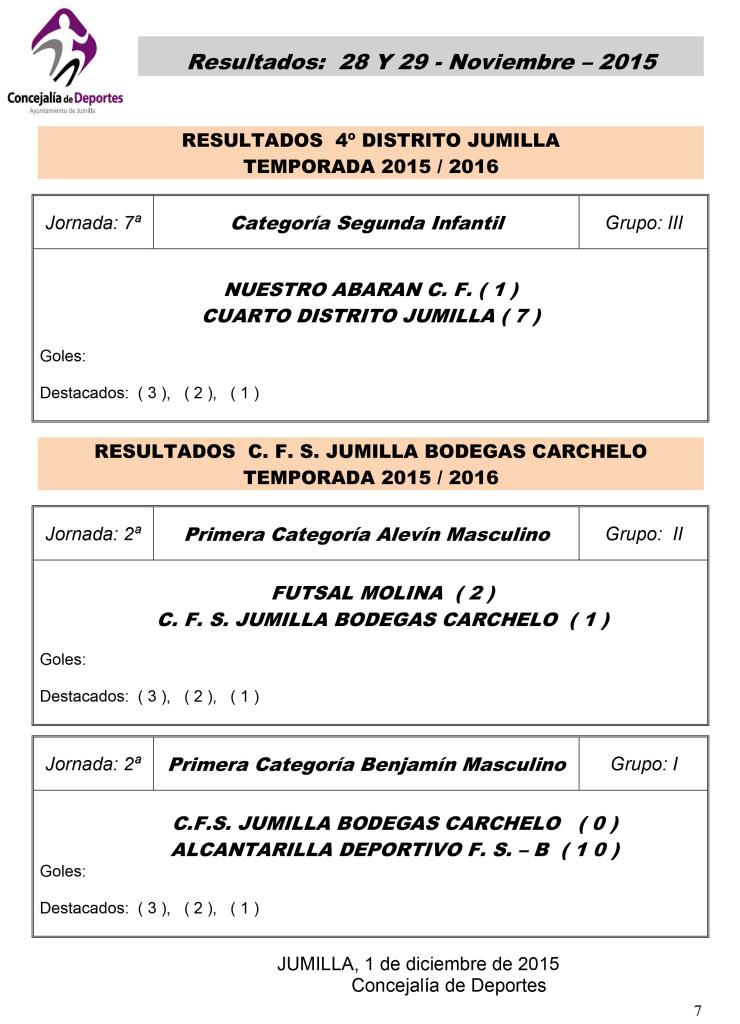 Resultados 28 y 29 Nov 2015