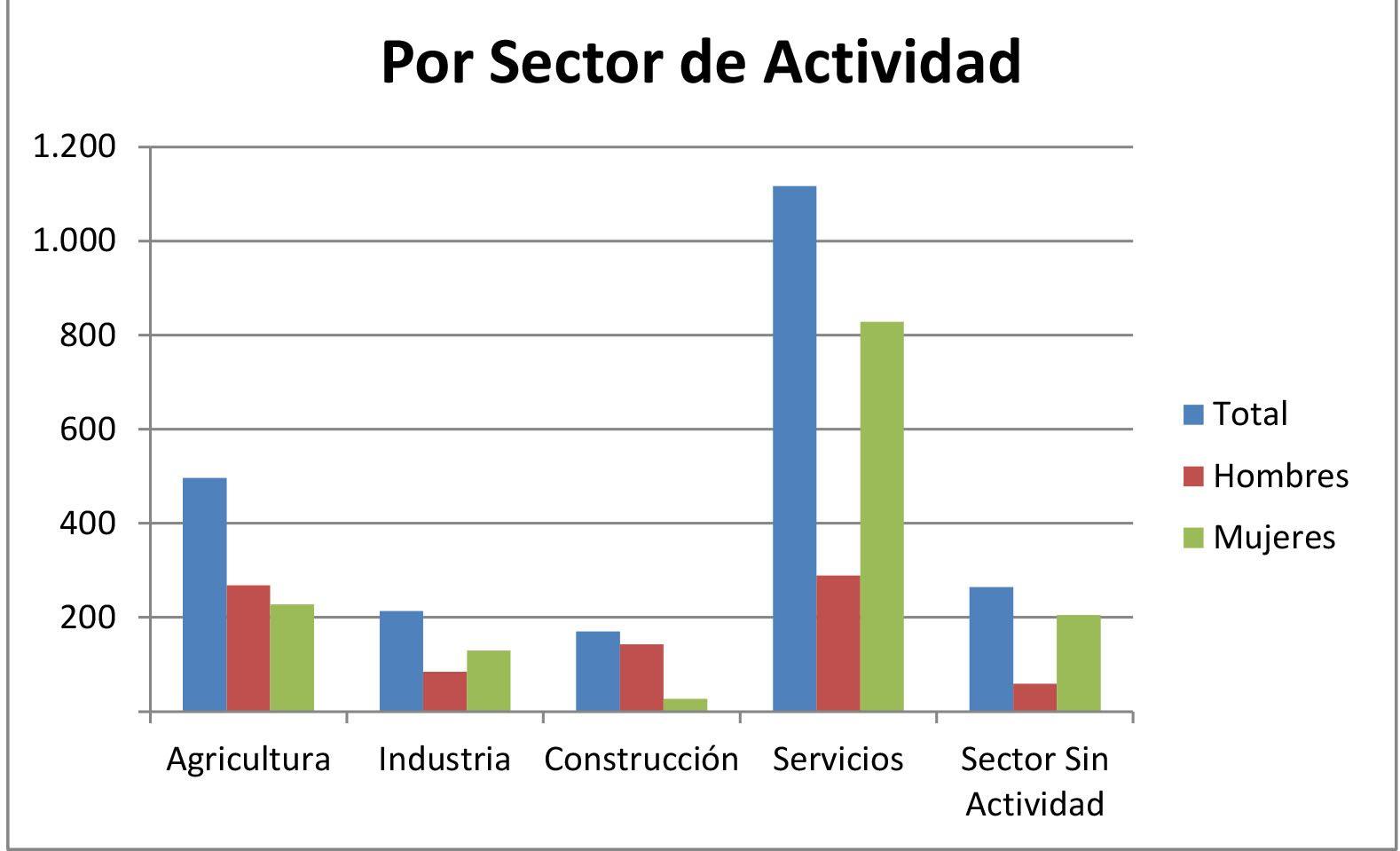 Informe desempleo Jumilla 2010 a 2018